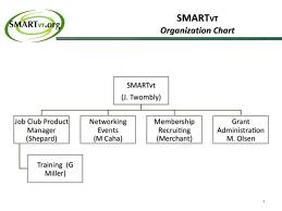 Smart Organizational Chart Smart Org Chart