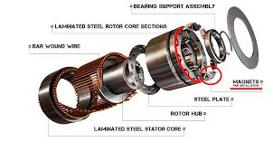 motor maze ² rotor squarethec magnetized rotor permanent magnet motor either ac or dc driven eg gm
