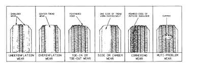 Tire Wear Patterns Mesmerizing Track Alignment