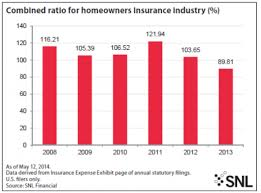Lower Cat Losses Helped Home Insurers To First Profit Since