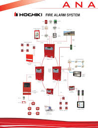 class a fire alarm wiring turcolea com how does a fire alarm system work at Potter Fire Alarm Wiring Diagram