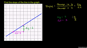 Worked Example Slope From Graph