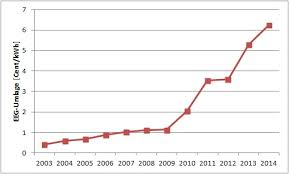 Electricity Cost Chart Germanys Green Energies Lead To Skyrocketing Electricity
