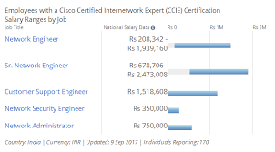 security salary ccie salary in india ccie scope career faqs