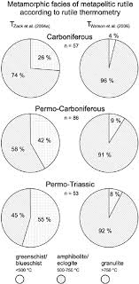 Metamorphic Facies Chart Pie Charts Showing The Percentage Of Different Metamorphic