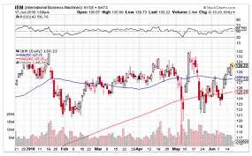 Candlestick Charting Explained Candlestick Technical