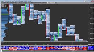 Sierra Chart Order Flow How To Setup A Footprint Chart To Spot Volume Absorption