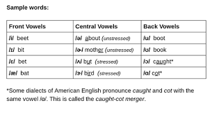 Learn to spell your name in morse code and send sos. Learn The Ipa For American English Vowels