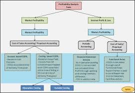 Pa Specific Loss Chart Sap Co Pa Profitability Analysis Sap Blogs