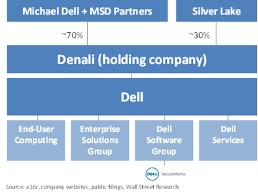 Making Sense Of Dell Emc Vmware Andreessen Horowitz