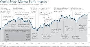Msci World Stock Index Chart 2012 Review Economy Markets Grunden Financial Advisory Inc