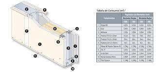 Sua espessura varia de 6mm (para forro),12,5mm e de 15mm e as medidas mais usadas são de 1200x1800mm e de 1200x2400mm. Conhecas 14 Tipos De Parede De Drywall