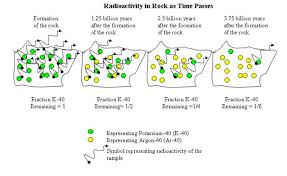 how is radiometric dating used in earth science