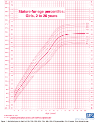 Ourmedicalnotes Growth Chart Stature For Age Percentiles