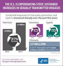 Cdc Data Released Show Std Diagnoses At Record High In U S