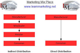 Channel Of Distribution Chart Marketing Mix Place And Distribution Strategies