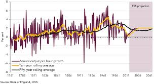 Productivity Growth In The Long Term Office For Budget
