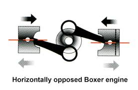 why the boxer engine subaru the key benefits of the horizontally opposed boxer engine layout where half of the total number of cylinders and therefore pistons lay on their sides