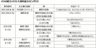 バスの絵コンテスト入賞作品ラッピングバス運行についてお知らせ庄内交通