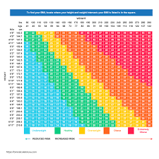 Healthy Weight Range Chart For Men 63 Punctual Bmi And Ideal Weight Chart