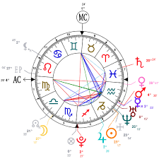 Tyler The Creator Natal Chart Astrology And Natal Chart Of Tyler Henry Born On 1996 01 13