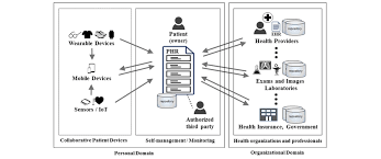 Personal Health Record Phr And Electronic Health Record Ehr