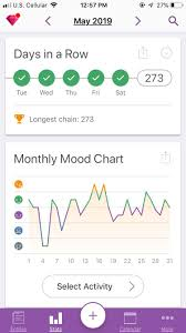 Mood Chart App Mays Mood Chart From The App Daylio I Also Put In