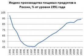 Пищевая промышленность России documentation Индекс производства пищевых продуктов включая напитки и табака в России в 1991 2011