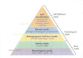 Maslow Hierarchy Of Needs Collaborative Divorce And Maslows Hierarchy Of Needs