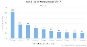 Purified Terephthalic Acid Pta Production And Market