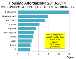 Housing Affordability In China Newgeography Com