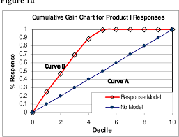 Figure 2 From Measuring Campaign Performance By Using