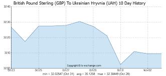 British Pound To Ukraine Hryvnia Exchange Rate History For
