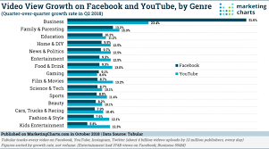 Video View Growth