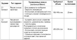 Анализ результатов выполнения экзаменационной работы по  Структура и содержание раздела Письмо