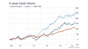 In Home Depot Vs Lowes The Winner Is Marketwatch
