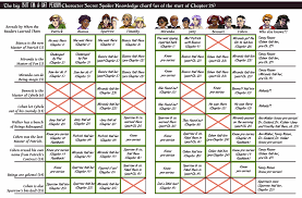 Knowledge Chart The Big But Im A Cat Person Character Secret Spoiler