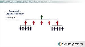 Gamuda Organization Chart Organizational Structure Definition And Influence On Organizational Behavior