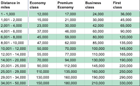 Japan Airlines Jal Miles Award Charts Rules