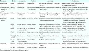 Hemodynamic Monitoring Systems Download Table