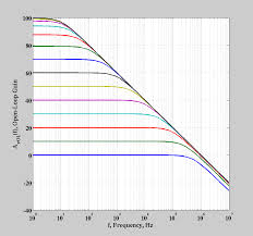 non ideal op amp gain and bandwidth