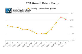 Target Is An Attractive Value Target Corporation Nyse Tgt
