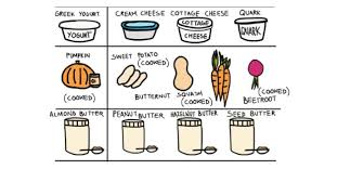 Ingredient Substitution Chart Protein Pow