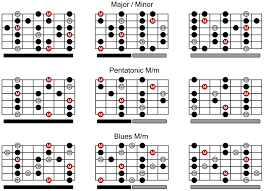 Guitar Scale Finger Chart Printable Guitar Scales
