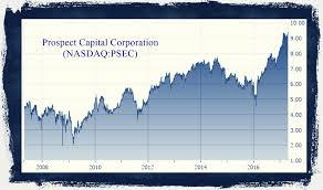 Psec Chart Prospect Capital Corporation Nasdaq Psec A Very Good