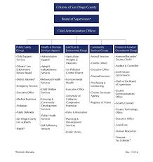 Home Organization Chart Sample Home Health Agency Organizational Chart Www