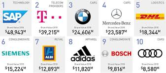 The 50 Most Valuable Brands Companies In Germany