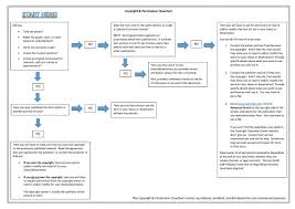 Methodology Flow Chart Thesis Course Uploading Thesis Dissertation The Etd System Full R