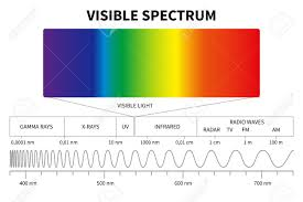 Visible Light Diagram Color Electromagnetic Spectrum Light