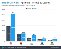 U S Consumers Contribute 40 Of Sports App Spending Which